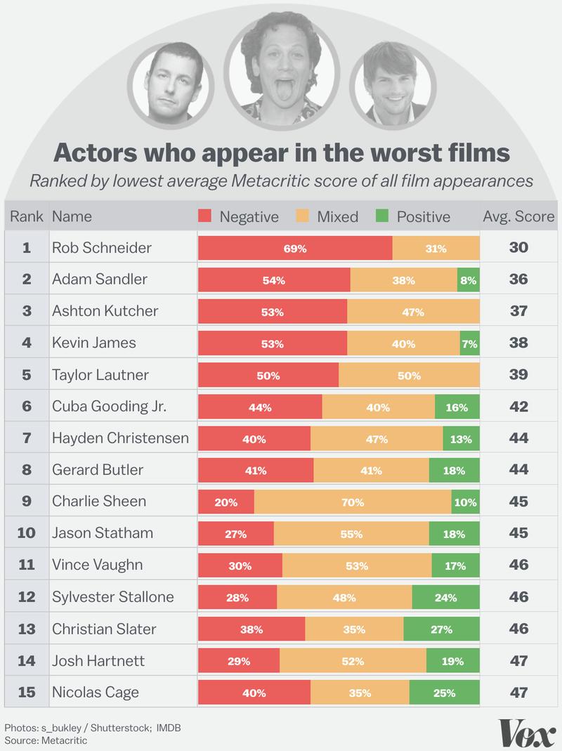 z-worst_actors.0